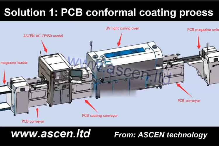 <b><b>PCB conformal coating equipment</b></b>