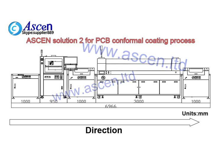 <b>UV spray PCB coating machine solution</b>