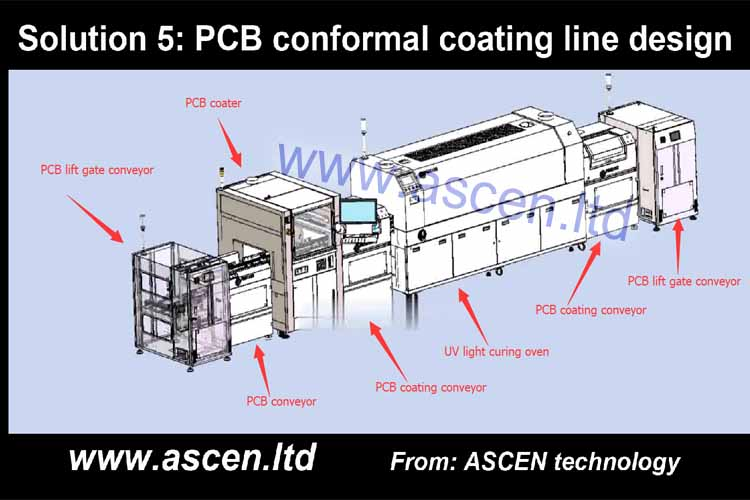 <b>PCB conformal coating equipment solution</b>