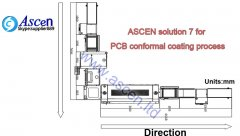 <b>In-line conformal coating machine solution</b>