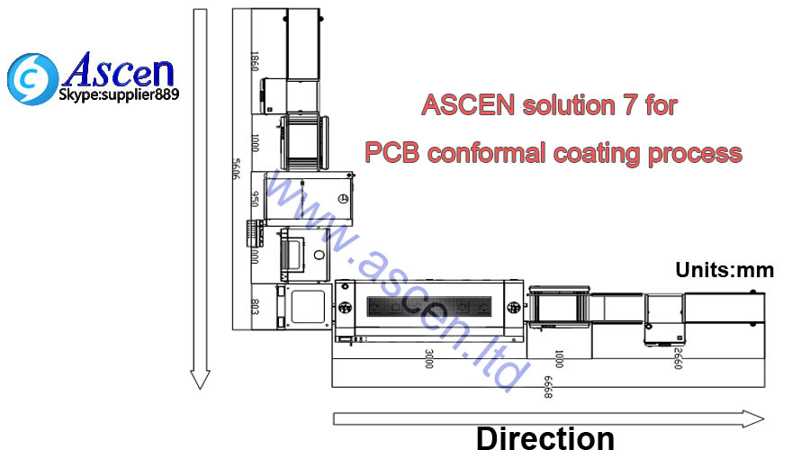 in-line conformal coating machine