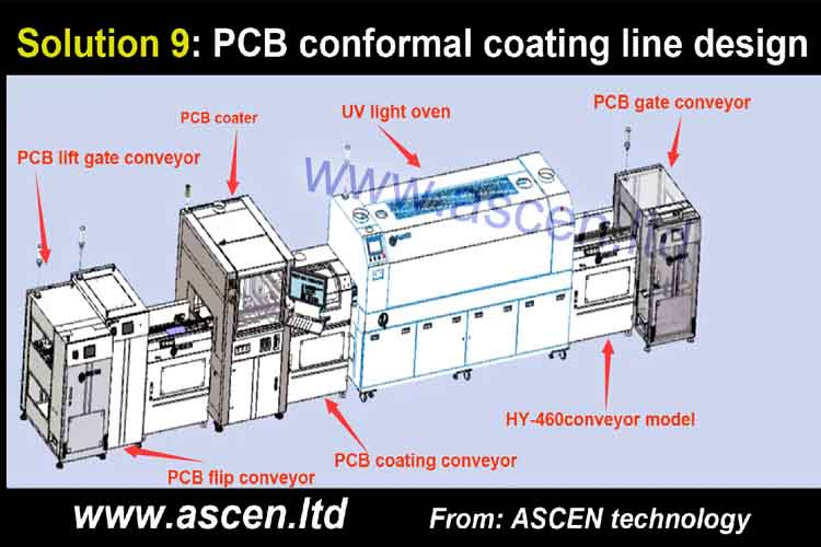 <b>PCB coating machine and PCB UV curing machine PCB UV conveyor</b>
