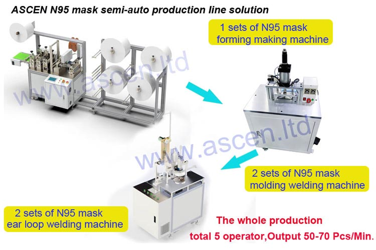 N95 mask making machine semi-automatic production line